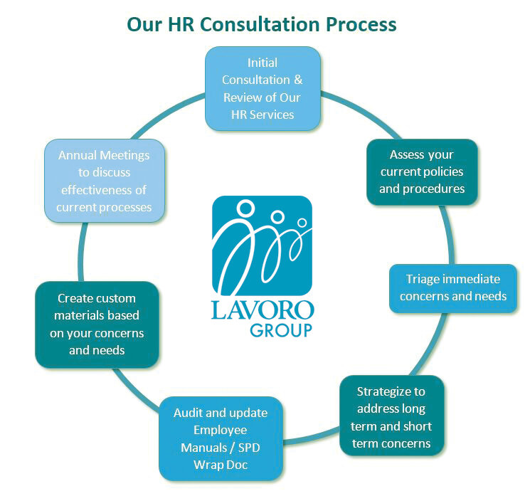 HR-Process-Diagram-222-teal.jpg