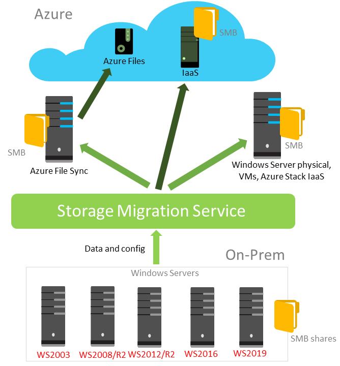 https://docs.microsoft.com/en-us/windows-server/storage/storage-migration-service/overview