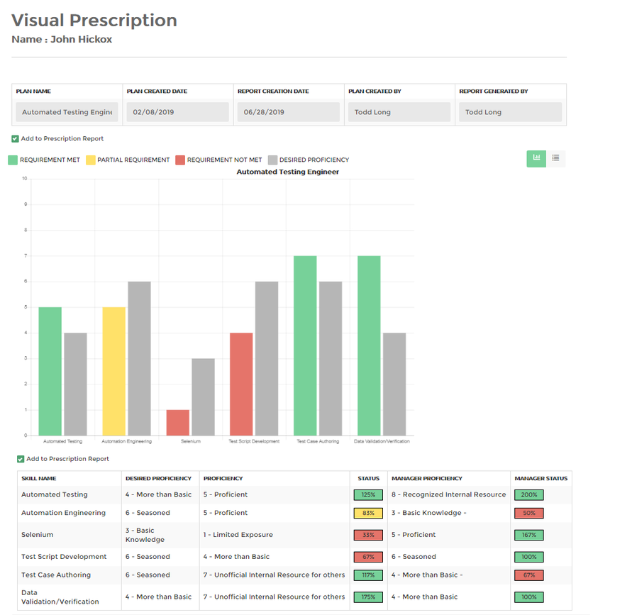 visual workforce visual prescription