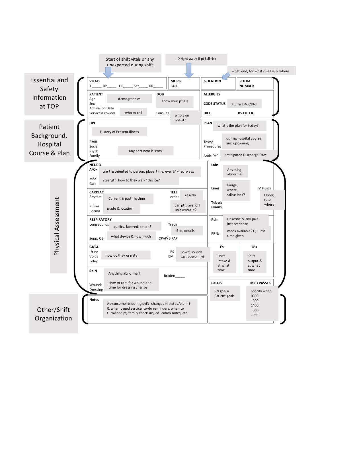 My RN Report Sheet — jaclyn darling In Nurse Report Template