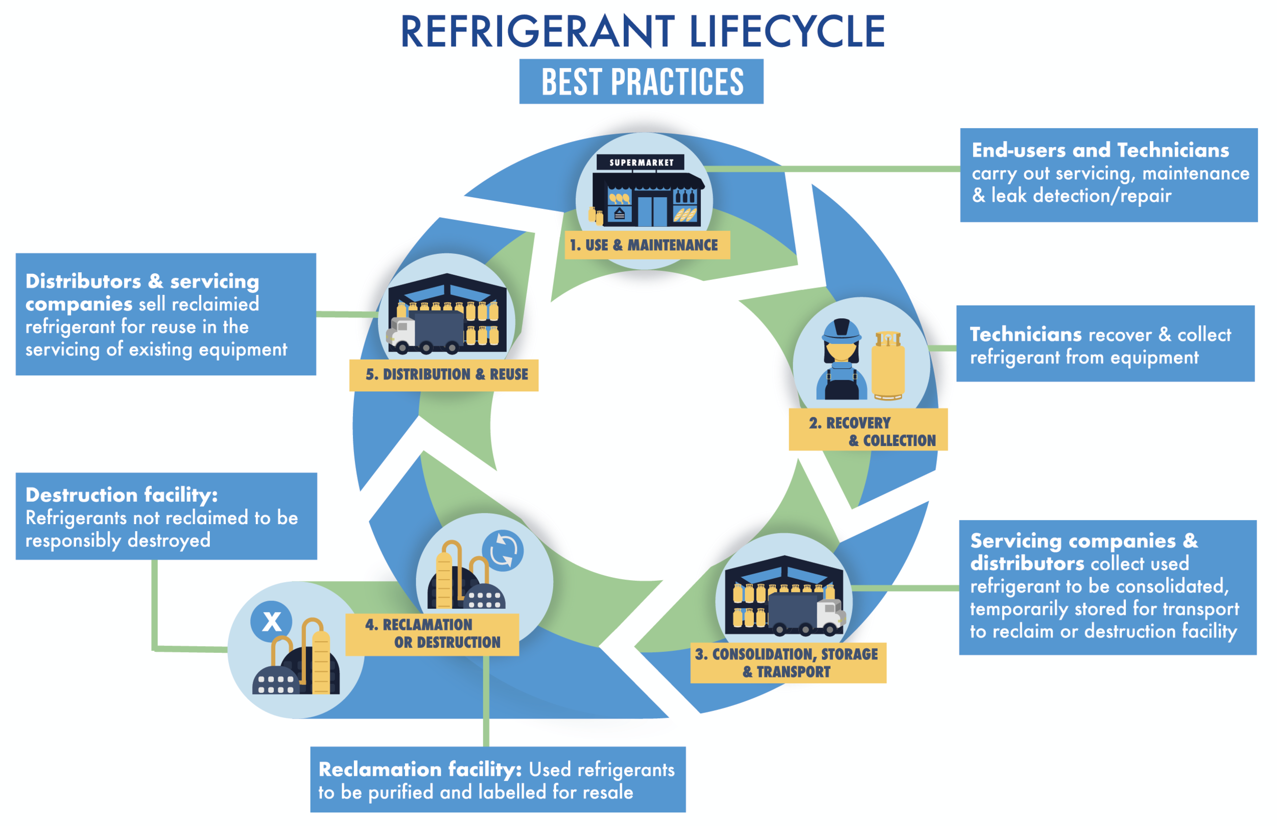 Refrigerant Lifecycle for Web-2-02.png
