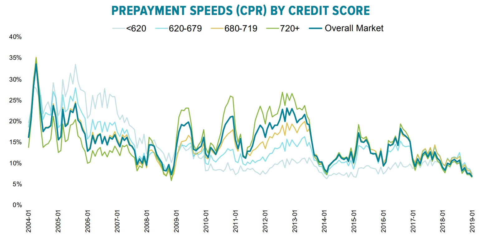 prepayment-speeds-by-credit-score.wavewallet.co.vory.co.jpg