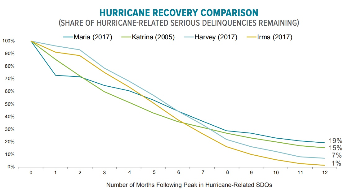hurricane-recovery-comparison.wavewallet.co.vory.co.jpg