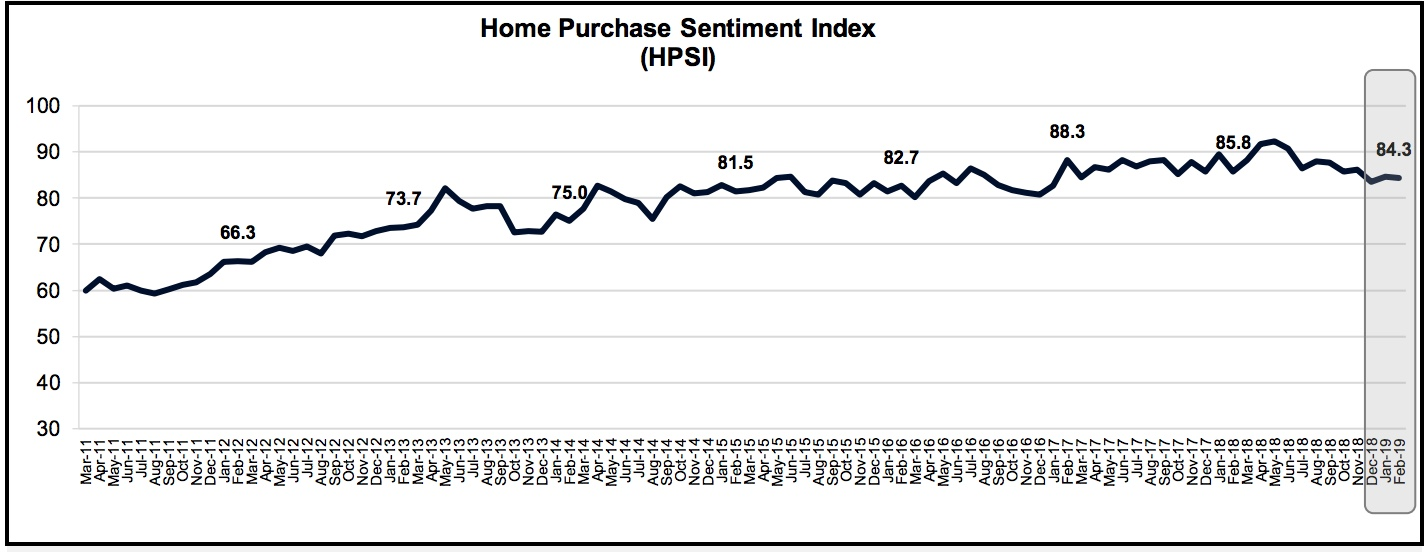 home-purchase-sentiment-index.wavewallet.co.vory.co.jpg