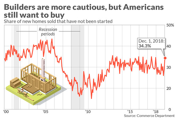 new-home-buying-graph-vory.co.jpg