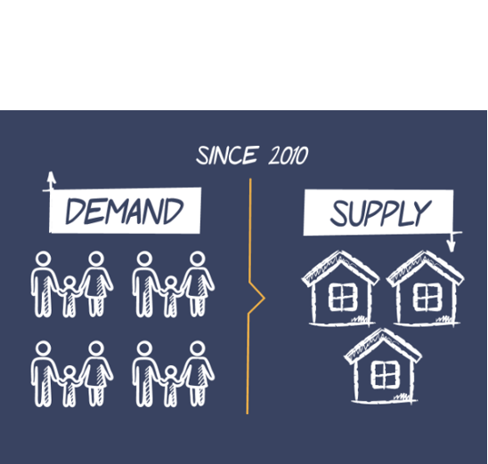 """Helping end the housing crisis - Utah Needs New Housing Now More Than Ever: Prices will continue to skyrocket if we do not provide housing to meet the demand of our growing population. """"Utah's population has doubled in the last 30 years, and is set to double again by 2050.""""-Quote and Image: Salt Lake Chamber, Housing Gap Coalition"""