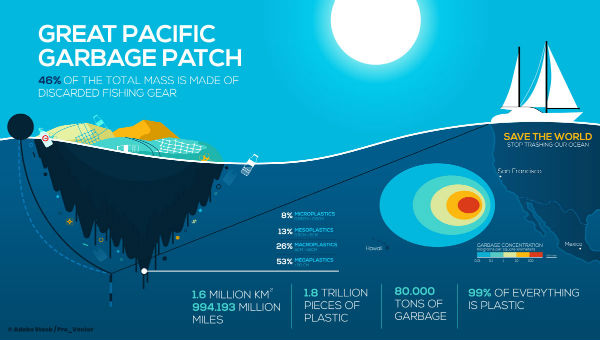 great-pacific-garbage-patch-600x340.jpg