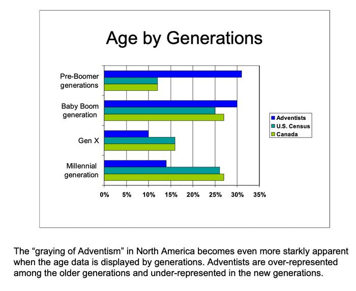 Adventist church age generations demographics