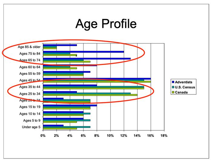 aging church census demographics
