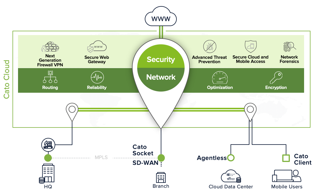 Cato Network Security Overview.png