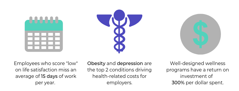 The top two conditions driving health-related costs for employers are.png