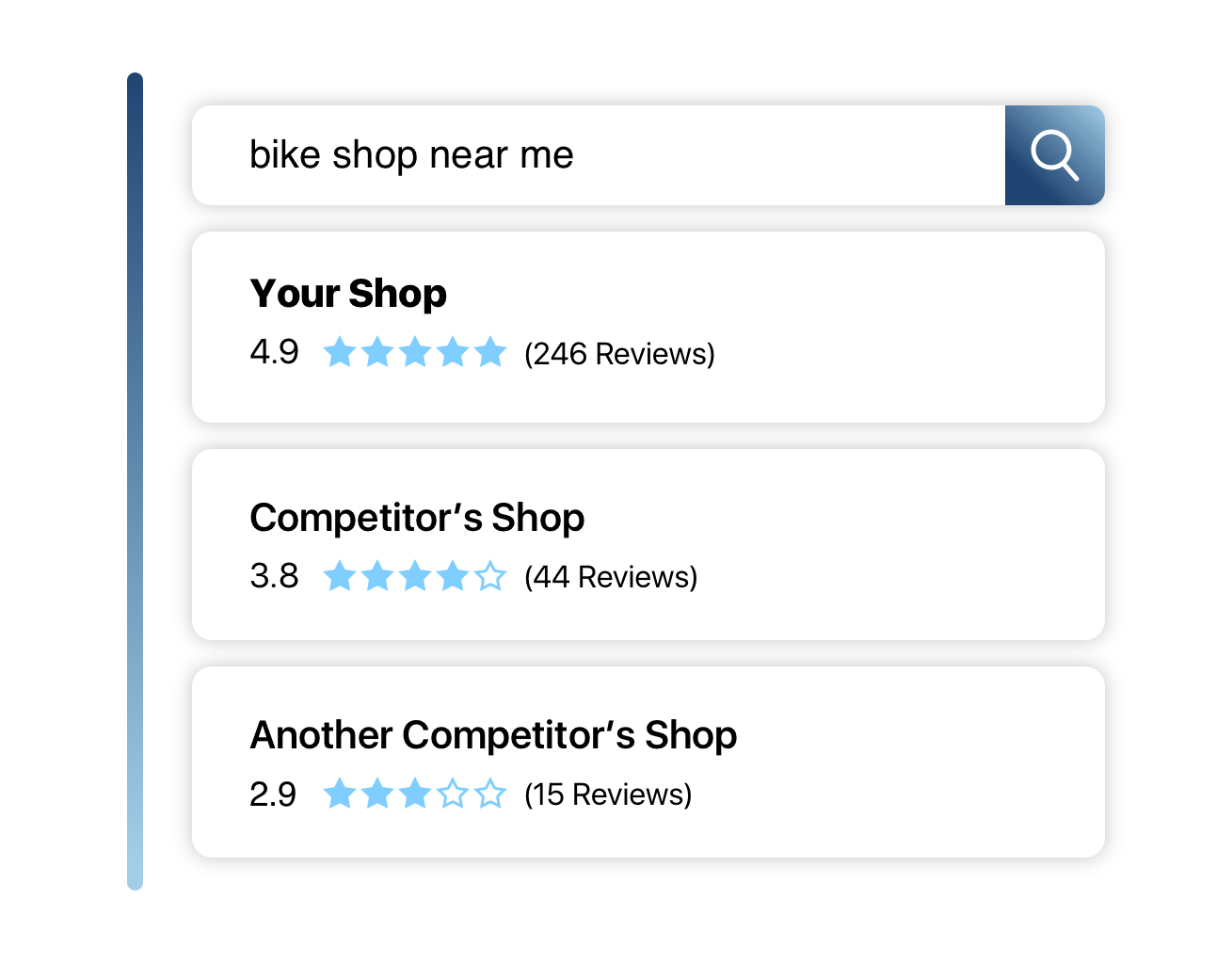 "Get Found. - There are over 1 million searches for the term ""bike shop near me."" If you have more reviews and a higher star ranking then customers will choose you."