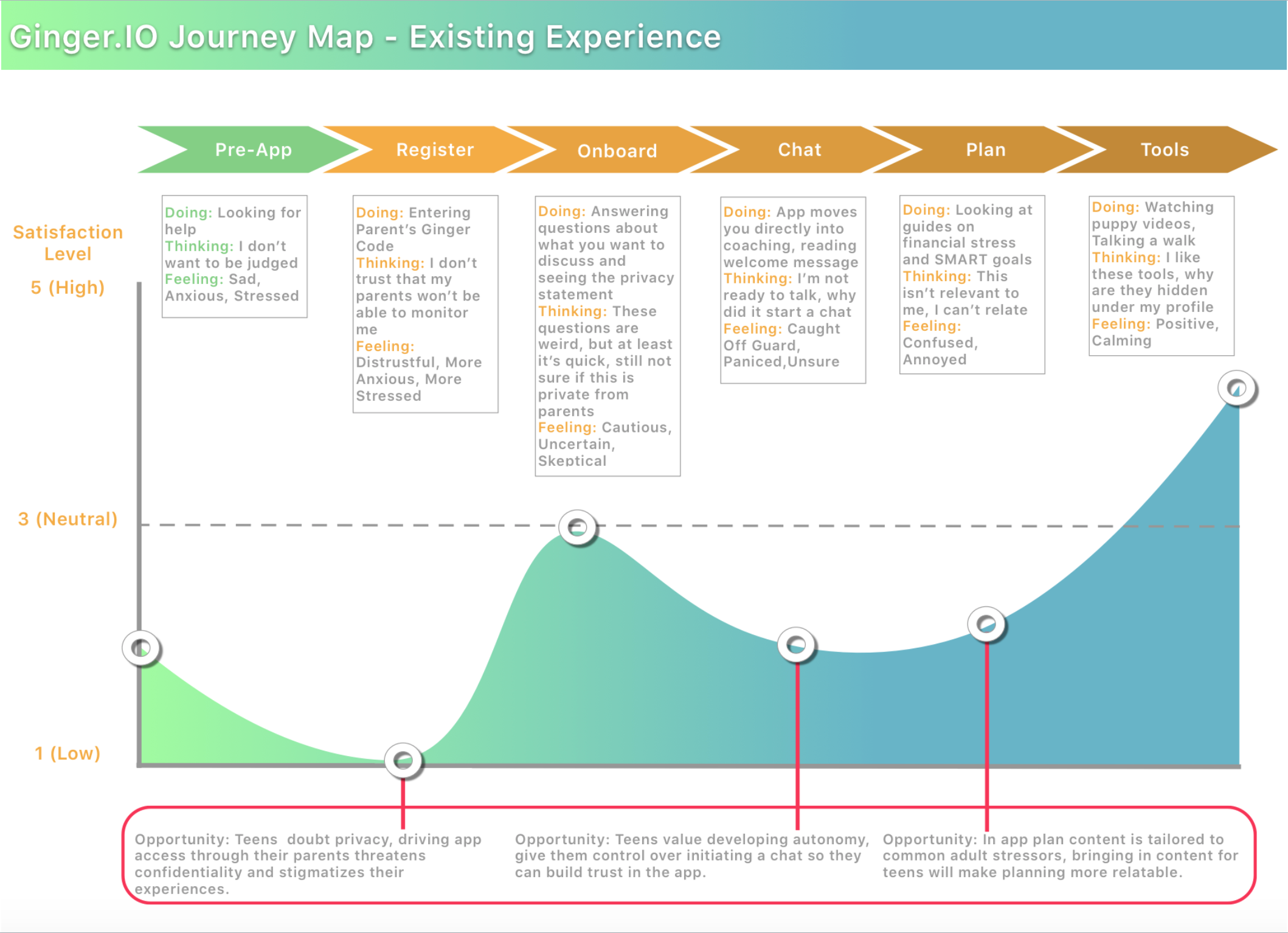 Journey map created by  Colin Tackett