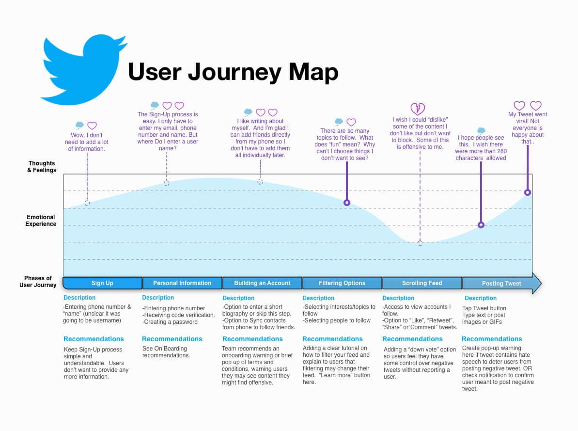 click here to download the User Journey Map!