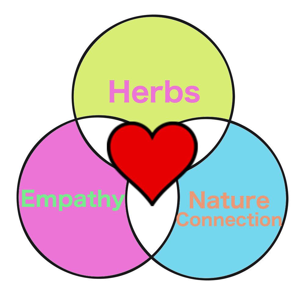 herbs, empathy & nature connection venn diagram.jpg