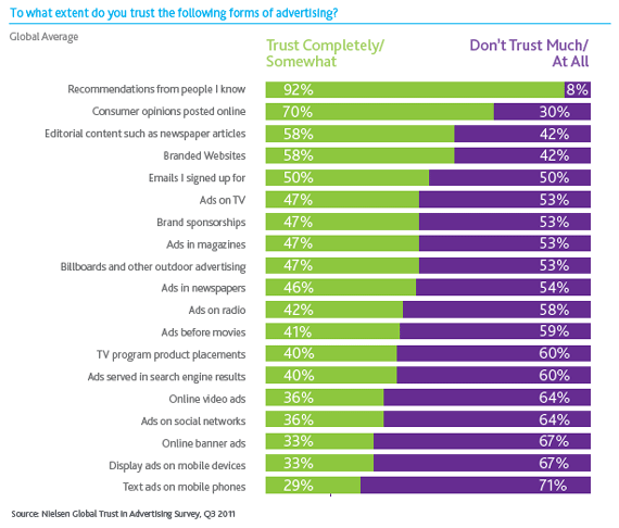 Findings from Nielsen's 2012 study on self-reported trust in advertising.
