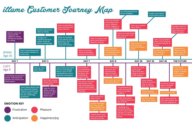 illume_customer_journey_map.jpg
