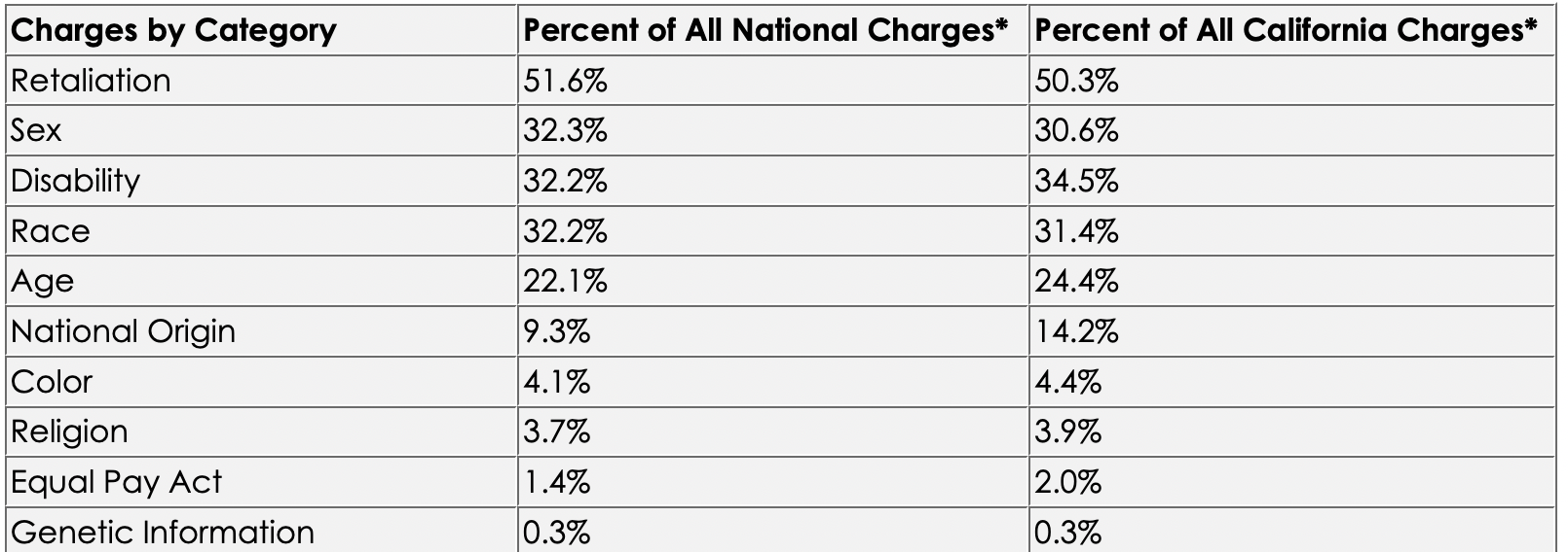 *Percentages add up to more than 100 due to multiple charges in some filings