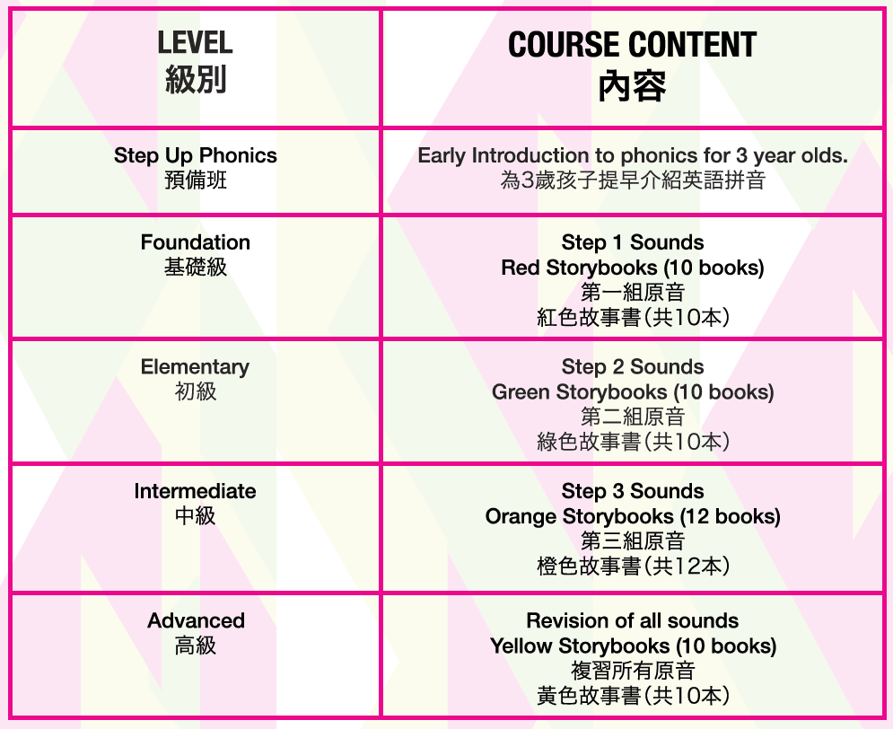 For every level,  students will learn the following course content.
