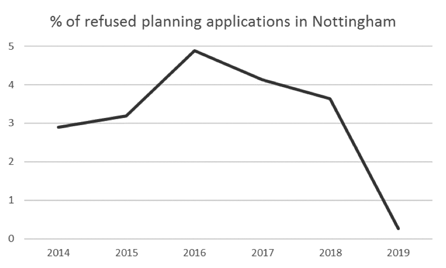 Figure 2: Percentage of refused planning applications in Nottingham.
