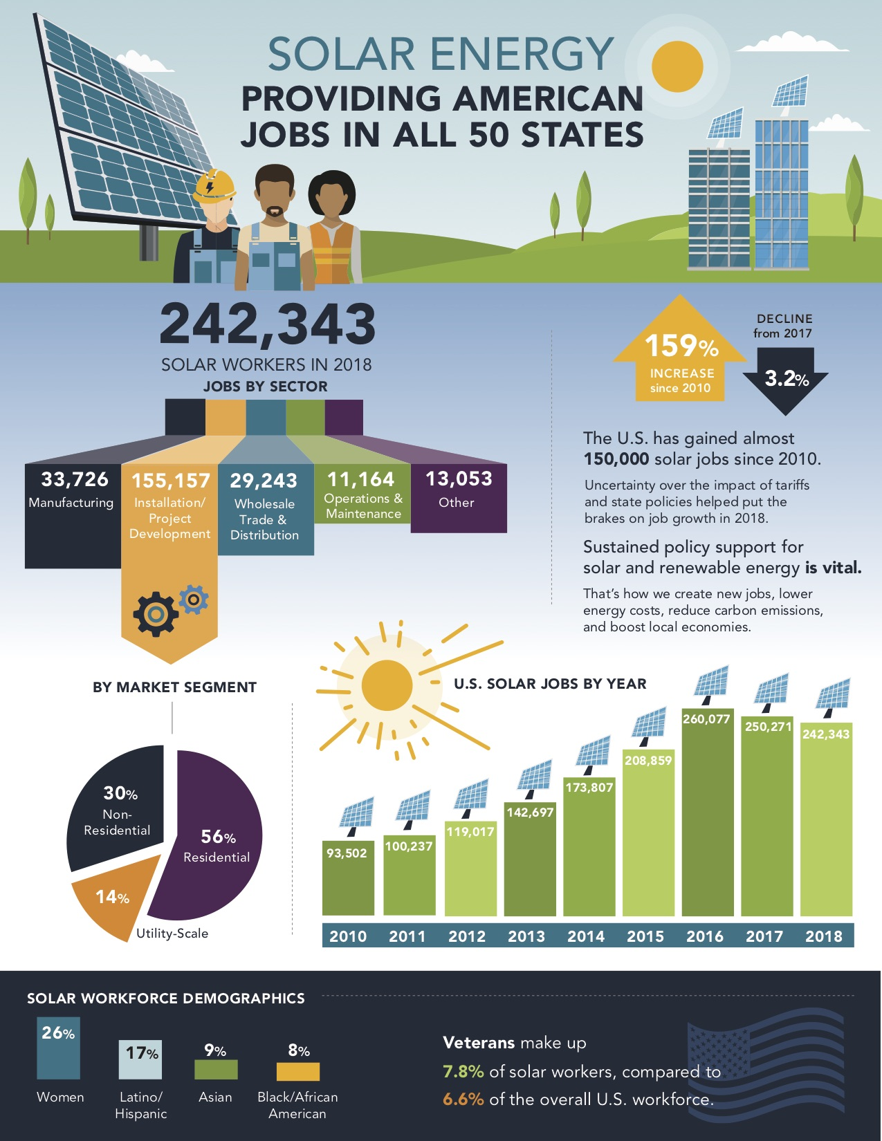 Infographic-Solar-Jobs-Census-2018.jpg