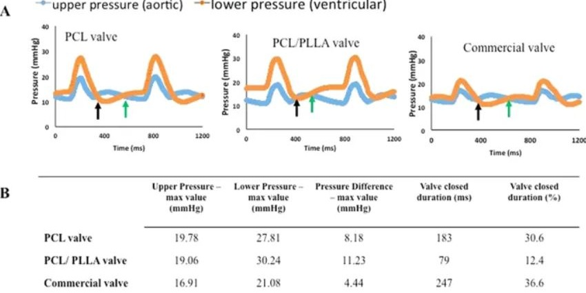 Pulsed duplicator system pressure readings for the tested valves