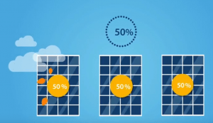 Solar panels in solar system 50% performance cloud shading