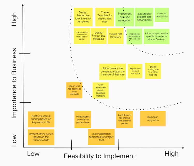 This chart illustrates how proposed governance updates can be prioritized to determine which ones to tackle next.