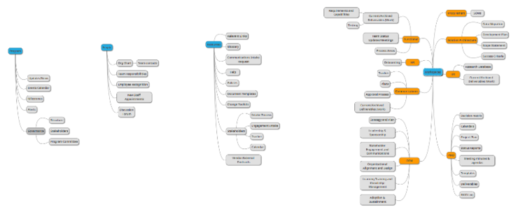 Sample Intranet Information Architecture