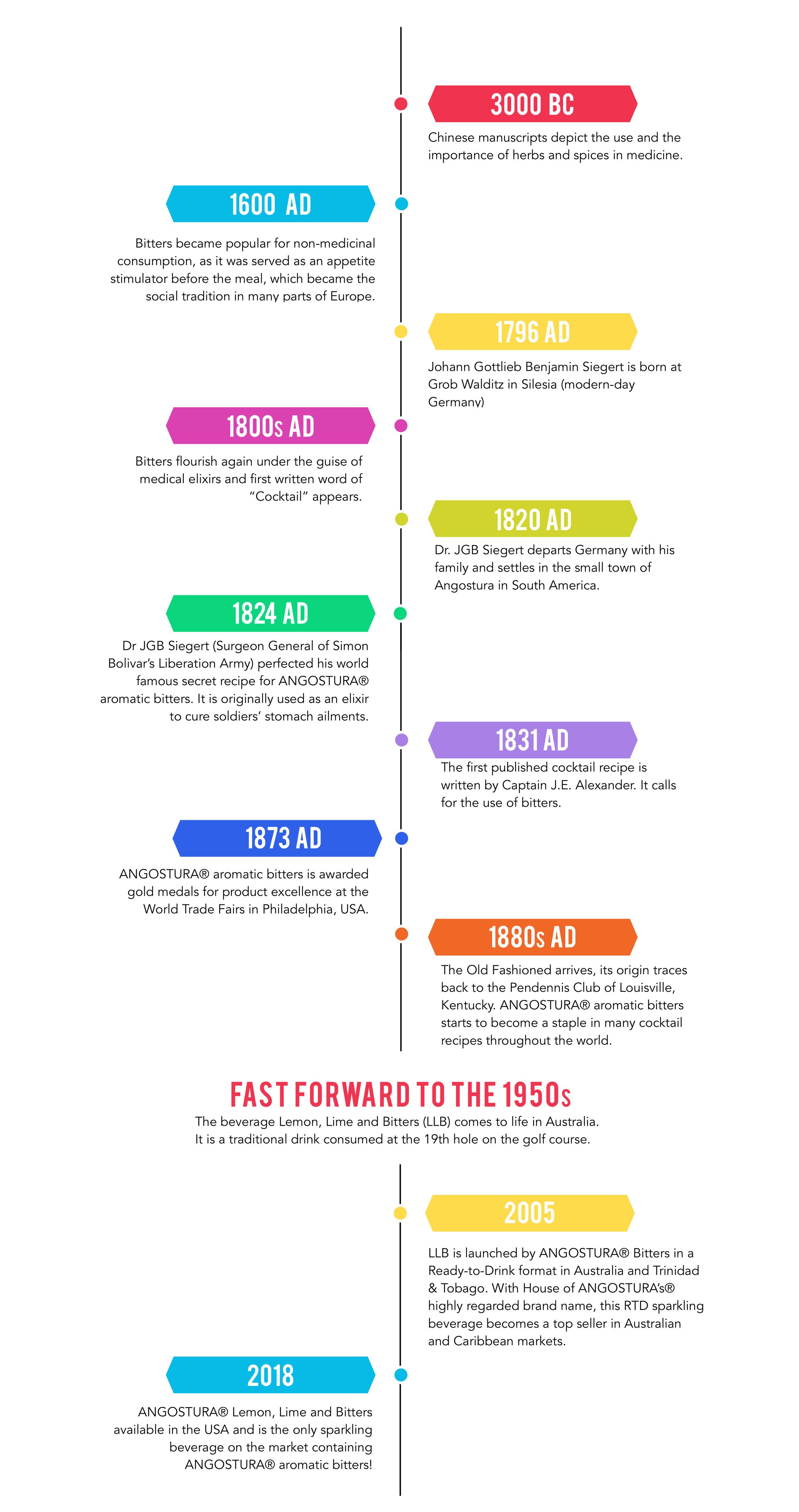 Angostura Timeline.jpg