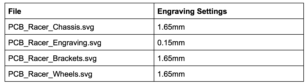 These are file settings for the engraving depth in the Bantam Tools Desktop Milling Machine Software.