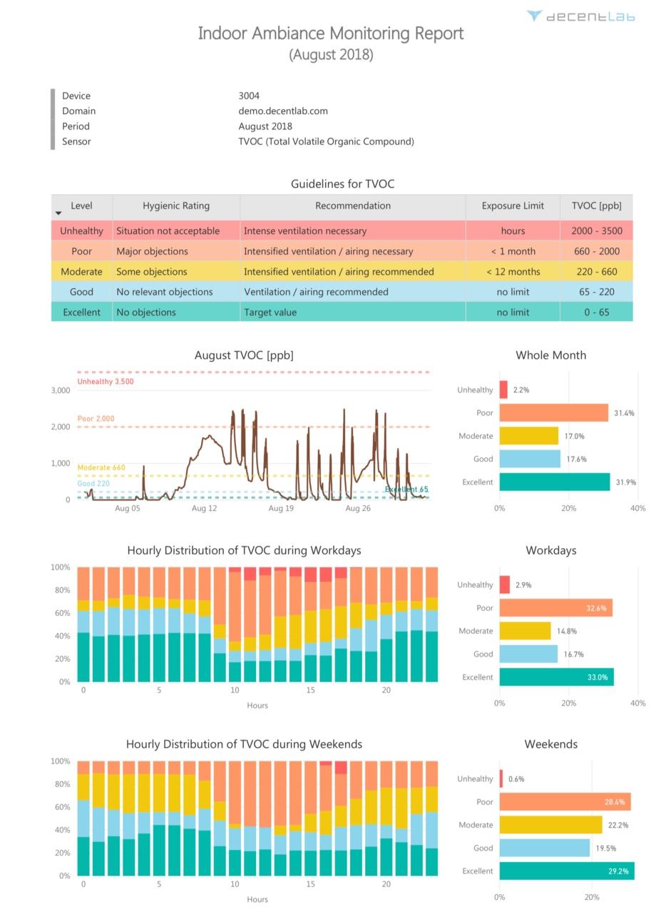 MS PowerBI report