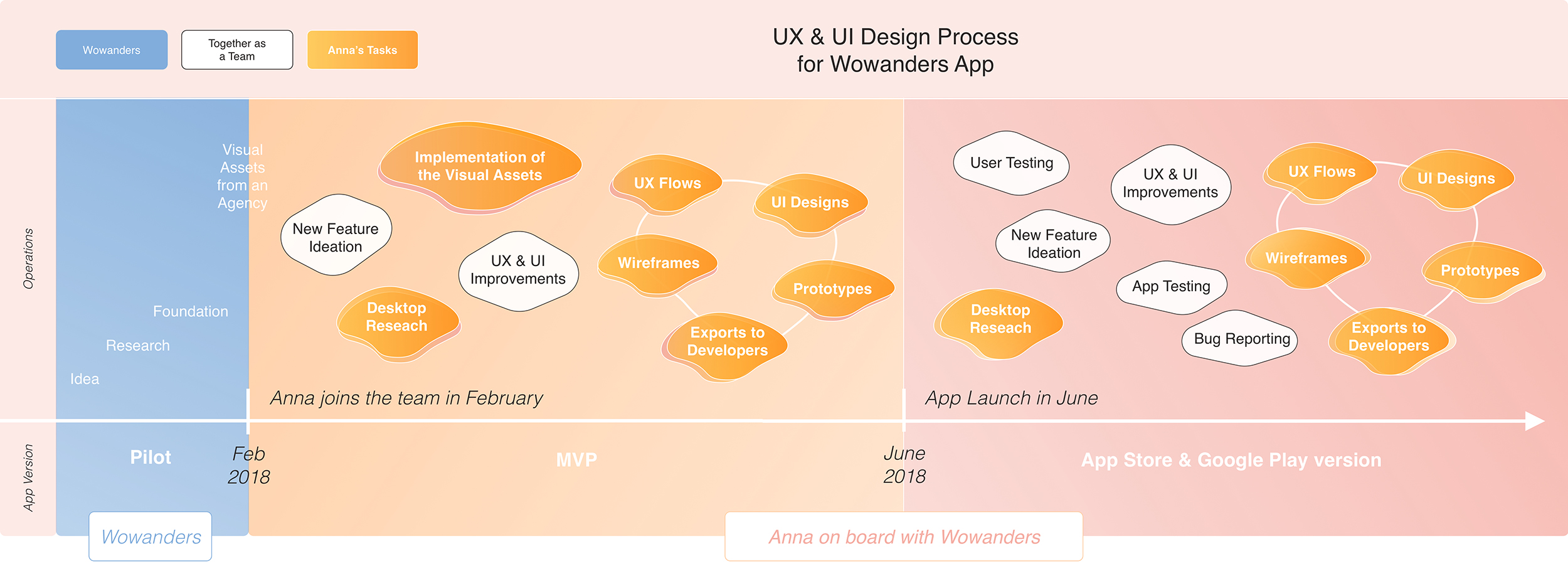 UX_UI_Design_Process_Info_Graphic.jpg