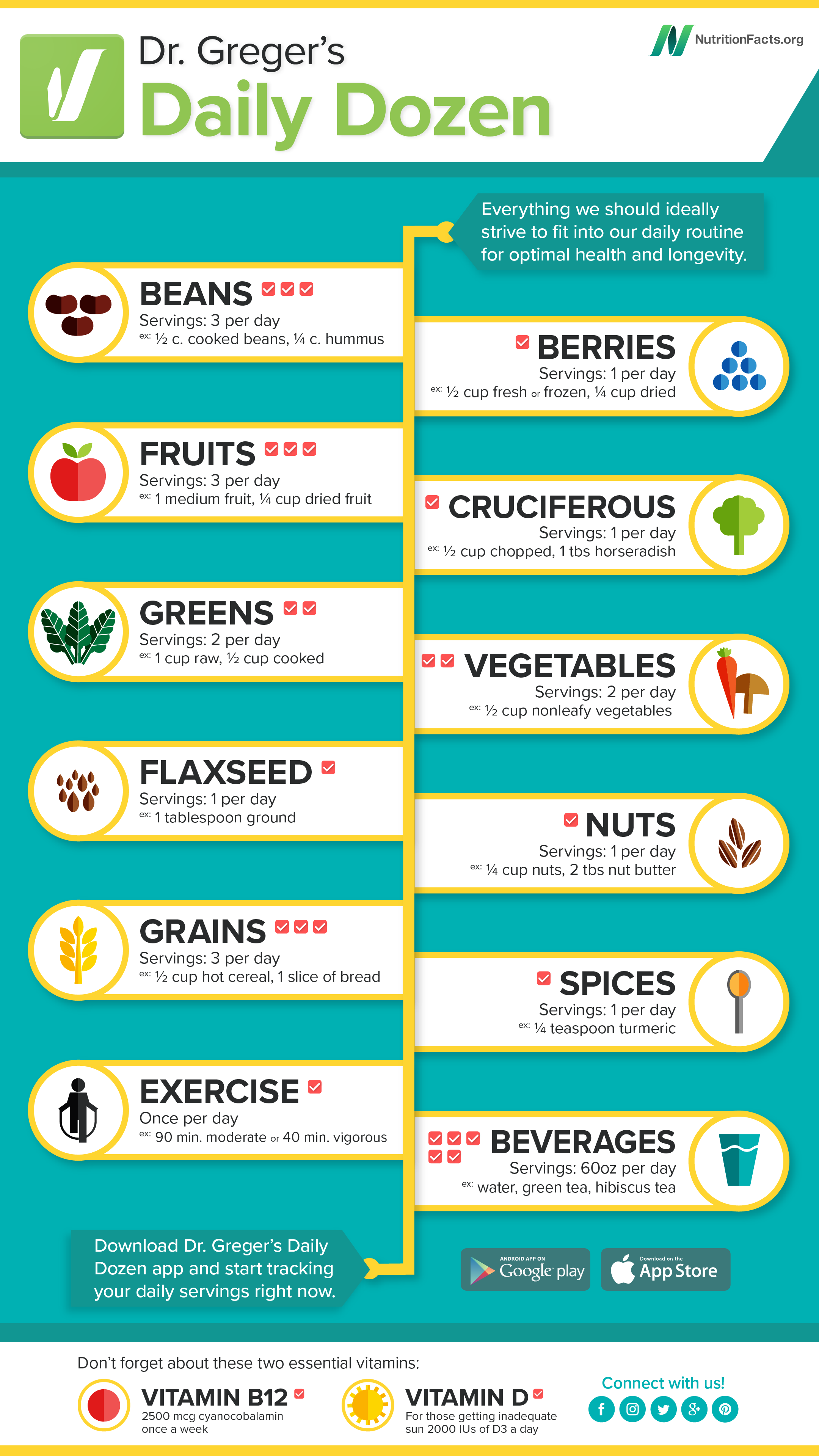 The Daily Dozen checklist, copyright belongs to  NutritionFacts.org , attribution license. Click to view the original image so that you can print it or save it. You can also download the app to keep track of your foods every day.