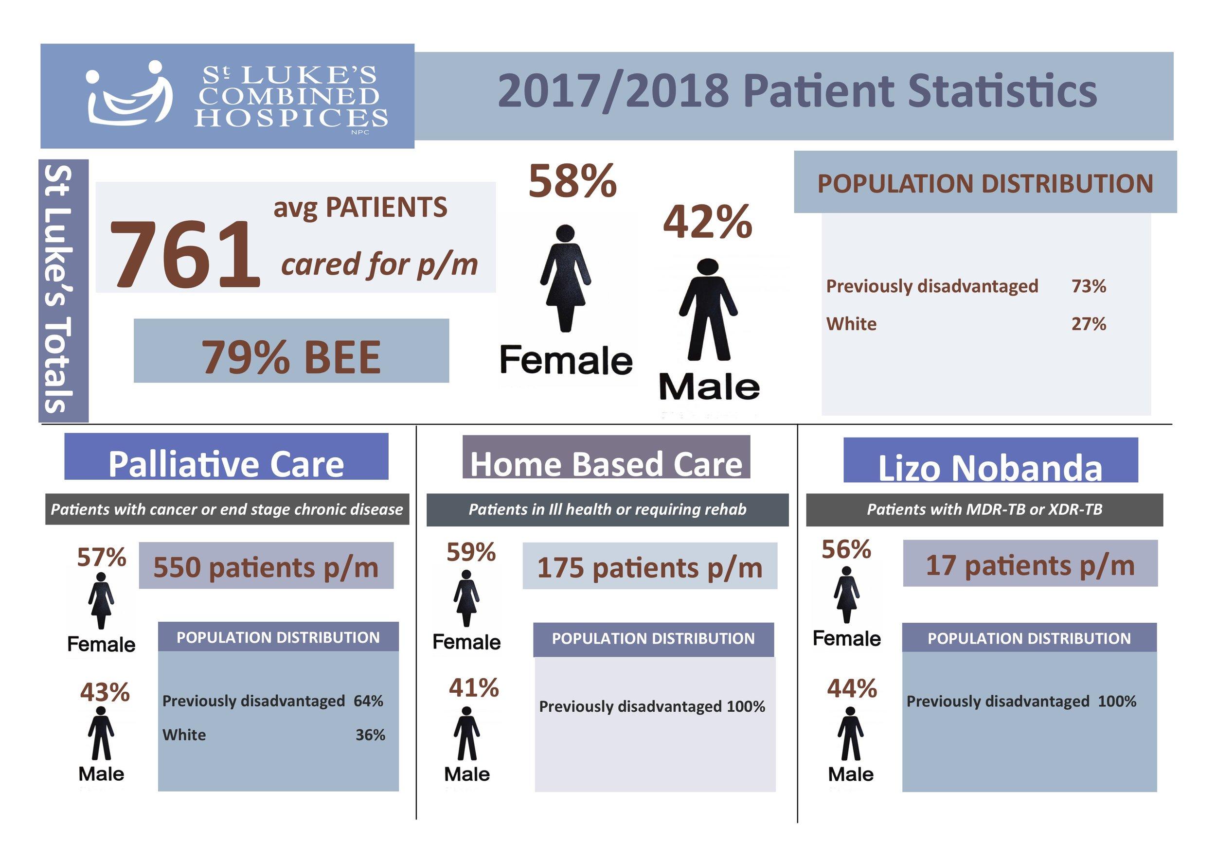 St Lukes 2017.18 Patient Stats.jpg