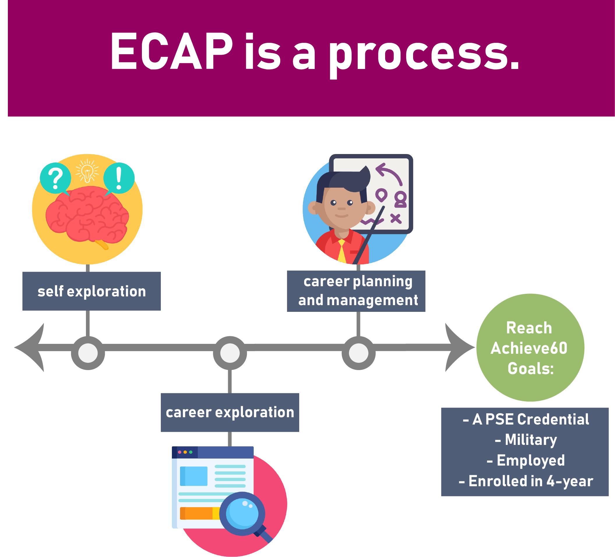 ecap is a process PNG.png