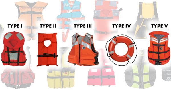 "Life Jacket Types… - Type I – Inherently buoyant recommended uses and features:Intended Use: When cruising, racing and fishing offshore , or when boating alone, or in stormy conditions.Minimum Buoyancy: 22 lbs. for adults. (11 lbs. for child size)Additional Information: Best for open, rough or remote water where rescue may be slow to arrive. Will turn MOST unconscious wearers face-up in water. Offers the best protection, but is somewhat bulky and uncomfortable. Does the best job of retaining body heat, as it has additional foam and fabric, and keeps your head higher above water. Currently, there aren't any Coast Guard approved Type I inflatable PFD's available to the general public.Type III – Inherently buoyant recommended uses and features:Intended Use: Supervised activities, such as sailing regattas, dinghy races, water skiing, fishing, canoeing, kayaking and during personal watercraft operation.Minimum Buoyancy: 15.5 lbs. for adult size.Additional Information: Good for protected, inland water near shore, where chance of immediate rescue is good. Not suitable for extended survival in rough water. Not designed to turn unconscious people face up in water. More comfortable to wear than a Type I or a Type II, but provides far less floatation than a Type I.Type III – Inflatable recommended uses and features:Intended Use: For boating inshore and near shore and for supervised activities such as sailing regattas, dinghy races, canoeing.Minimum Buoyancy: 22.5 lbs. for adult size.Additional Information: Not guaranteed to turn unconscious wearer face-up. Advantages: more comfortable than a Type III Inherently Buoyant jacket. Disadvantages: one manual inflation mechanism only. Inflatable PFDs are not meant for children under the age of 16.Type IV – Throwable Device:Intended Use: A Type IV is designed to be thrown to an overboard victim or to supplement the buoyancy of a person overboard. It is not to be worn. Minimum buoyancy: 16.5 lbs. for ring buoy or 18 lbs. for boat cushion.Additional Information: A Type IV throwable device can be a square style, or a ring buoy or horseshoe buoy mounted on deck. A Type IV is not for unconscious persons, non-swimmers or children. Although these devices are often referred to as seat cushions, you should never use it as such. This degrades the foam and reduces the amount of floatation that is provided.NOTE - Type IV devices must be IMMEDIATELY AVAILABLE for use. You must have one at arm's length to throw over the side in an emergency. Having one in a locker under the driver's seat isn't considered ""immediately available.""Type V – Special use life jackets:Intended Use: Restricted to the special use for which each is designed, for example: sailboard harness, deck suit, paddling vest, commercial white water vest or float coats.Minimum Buoyancy: 15.5 to 22 lbs. for adult size.Additional Information: Must be worn when underway to meet minimum US Coast Guard requirements. Simply having a Type V PFD on board will not meet the USCG carriage requirements.Type V – Automatic inflation models:Intended Use: Restricted to the one use for which it is designed, ex. belt pack, deck suit, float coat.Minimum Buoyancy: 22.5 to 34 lbs. depending on style.Additional Information: Must be worn to meet federal requirements. Not guaranteed to turn an unconscious wearer face-up. Some manufacturers claim Type II performance. Some models feature a combination of CO2 inflation and built-in foam and provide 15.5 to 22 lbs. of buoyancy.Type V – Hybrid Inflation and some special notes:Intended Use: Models recommended for boating activities where rescue is nearby and must be worn when underway.Minimum Buoyancy: Have 7.5 lbs. of built-in foam buoyancy and can be inflated to 22 lbs.Additional Information: More comfortable to wear than Type I or Type II, but are inadequate for unconscious overboard victims. Inflation Mechanism: When activated, a CO2 cartridge is pierced, releasing gas to inflate the device. Water-activated models inflate automatically when submerged in water. Manual units are activated by yanking a pull-tab. Both types of inflatables feature blow-tubes to provide a back-up method of inflation. It is important to follow the manufacturer's instructions for checking and maintaining your inflation mechanism."