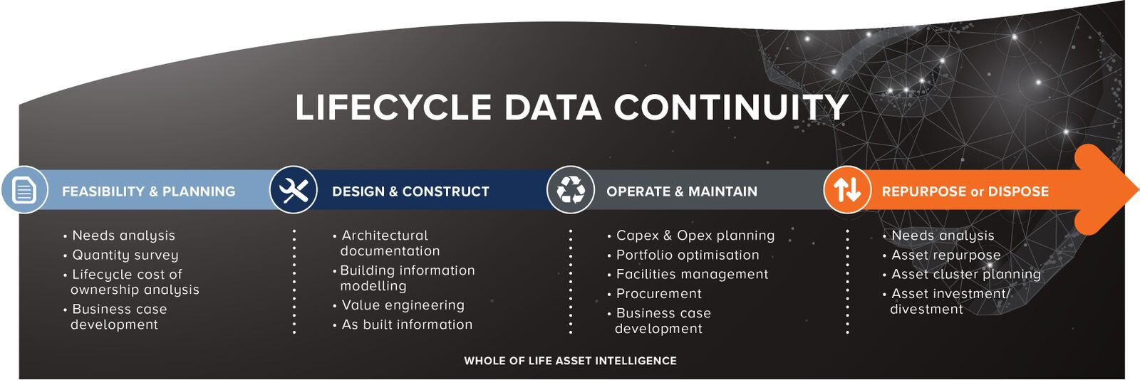 Lifecycle Data Continuity