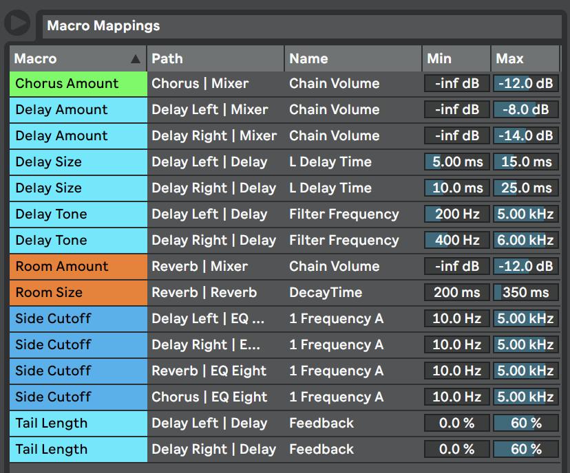 Macro Mapping Ranges