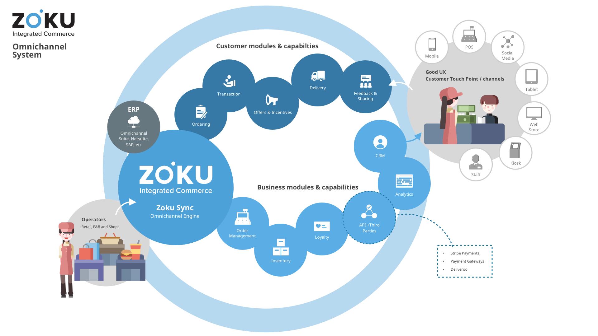 About — ZOKU