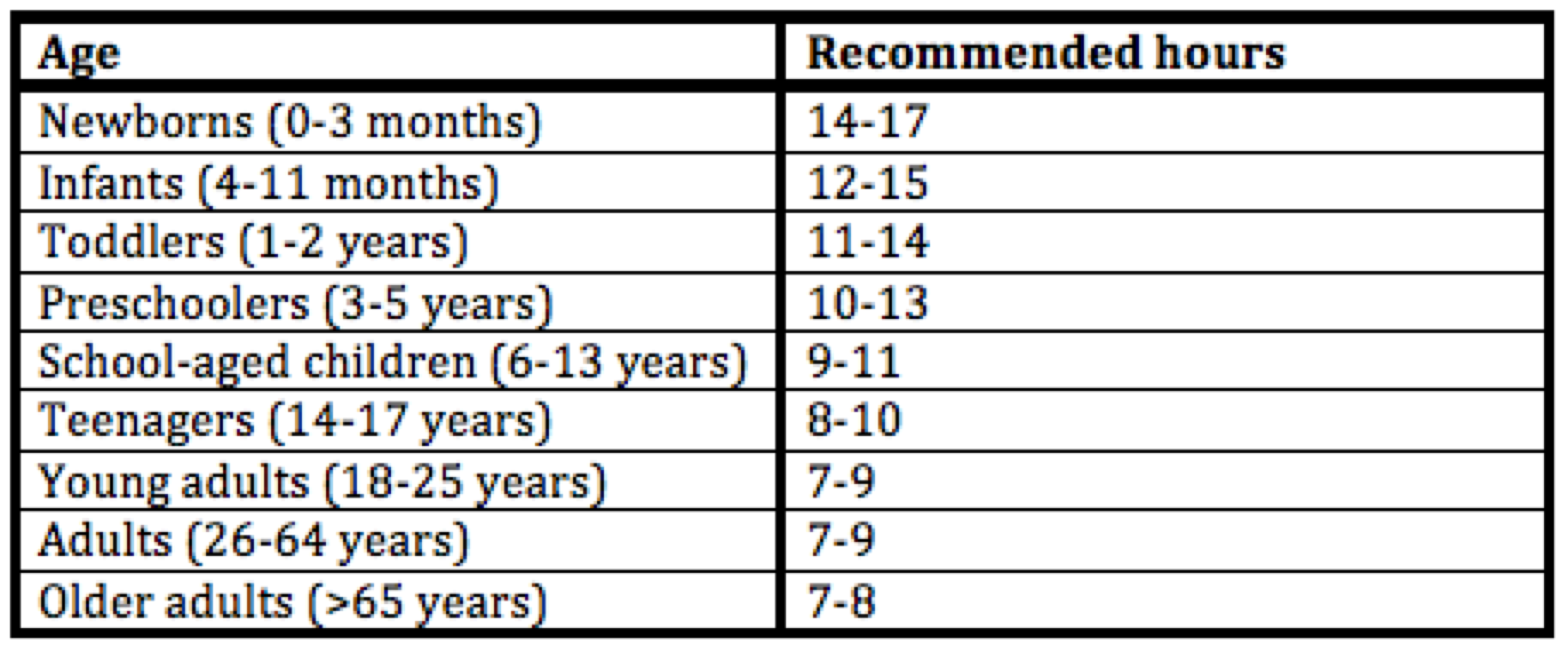 Recommended number of hours of sleep required. The National Sleep Foundation.