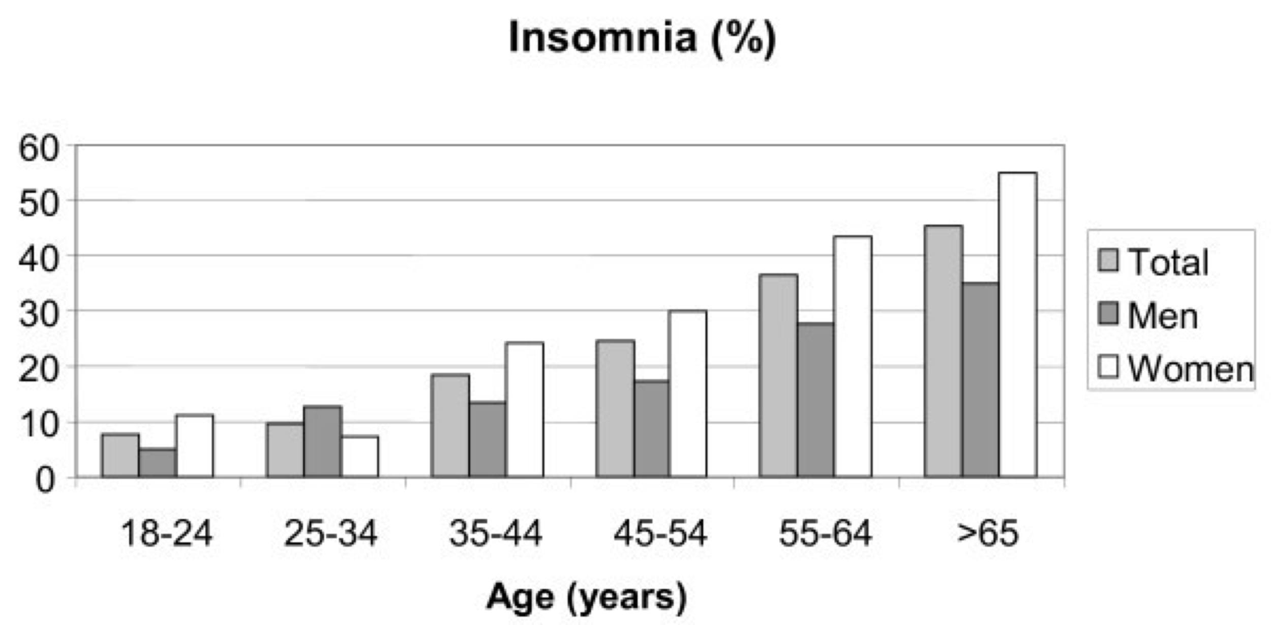 The prevalence of insomnia for men and women at various ages.  Picture from bmcpublichealth.biomedcentral.com