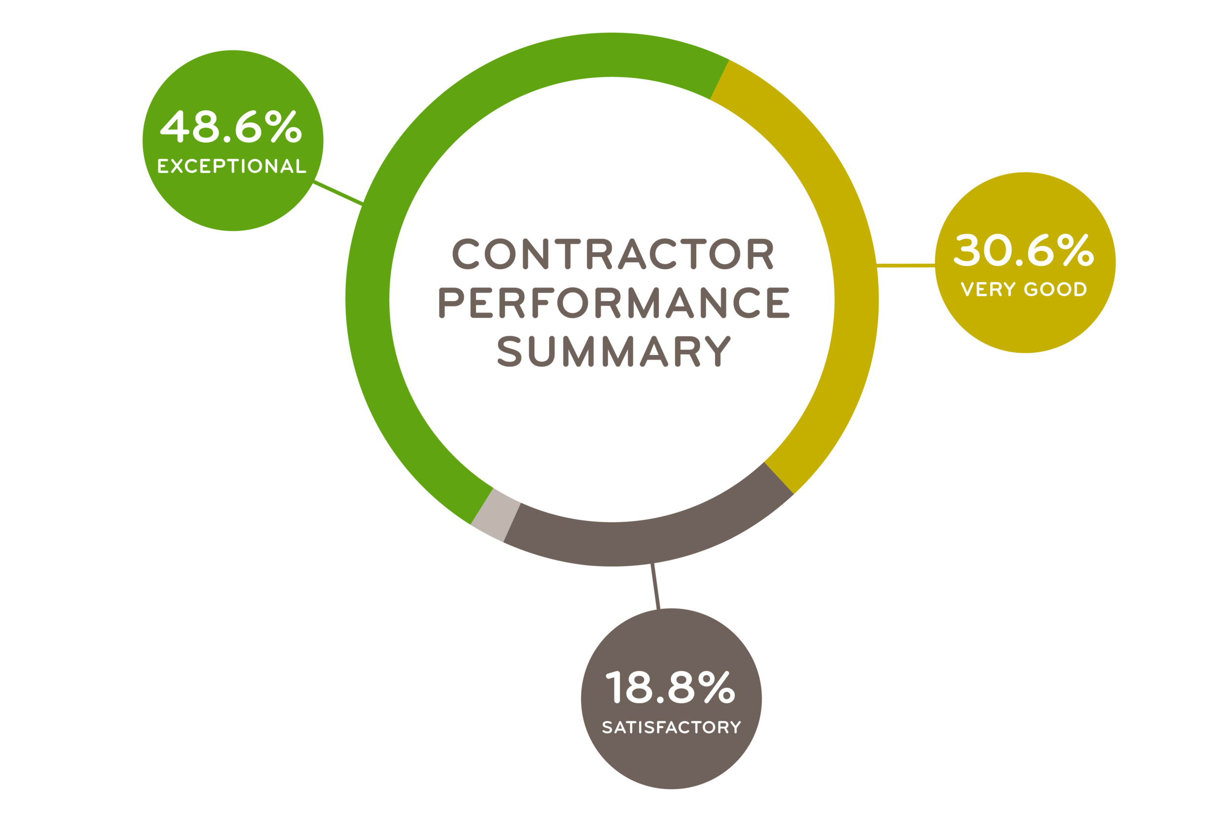 contractor_performance_summary-01.png