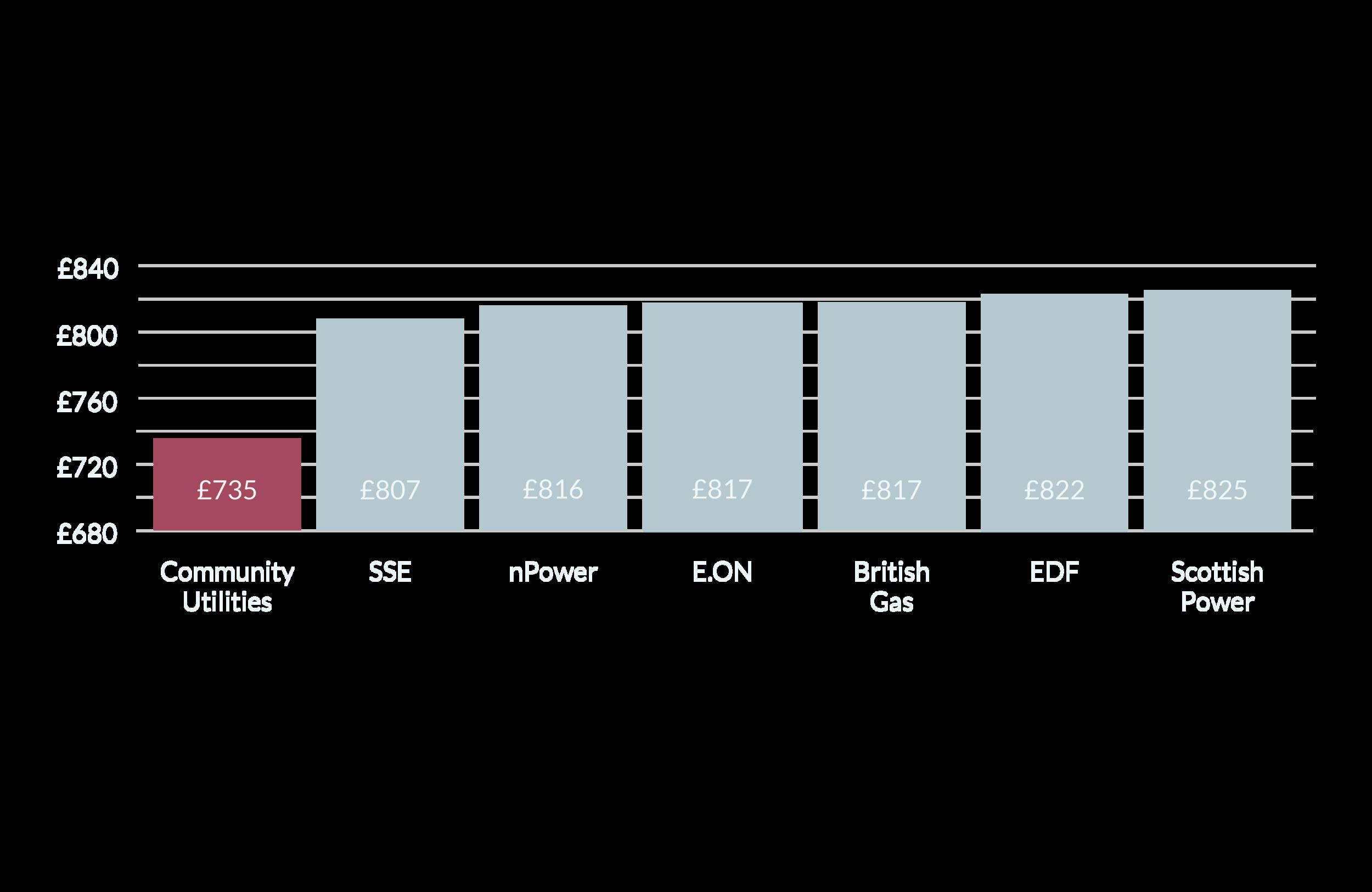 Lochrin Quay Bar Chart.png