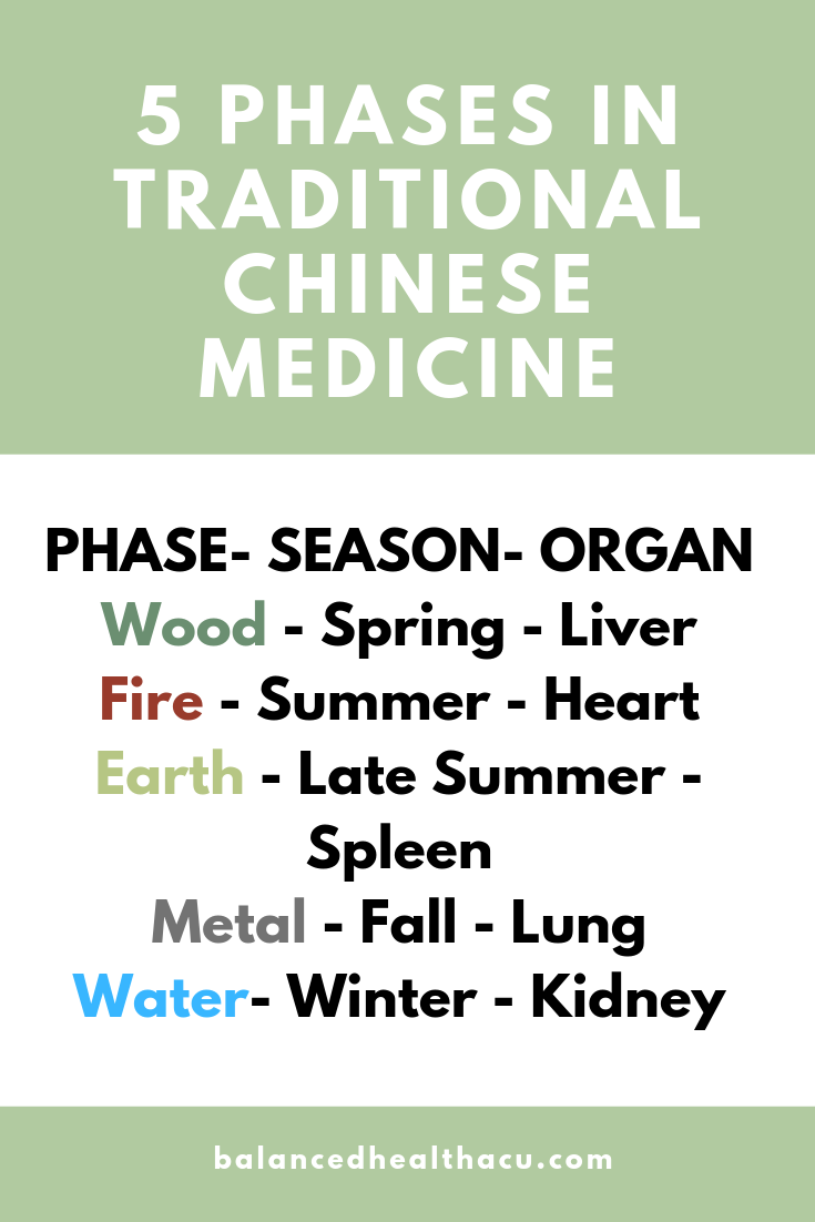 The 5 Phases in Traditional Chinese Medicine align with the seasons and correspond to a specific organ system.