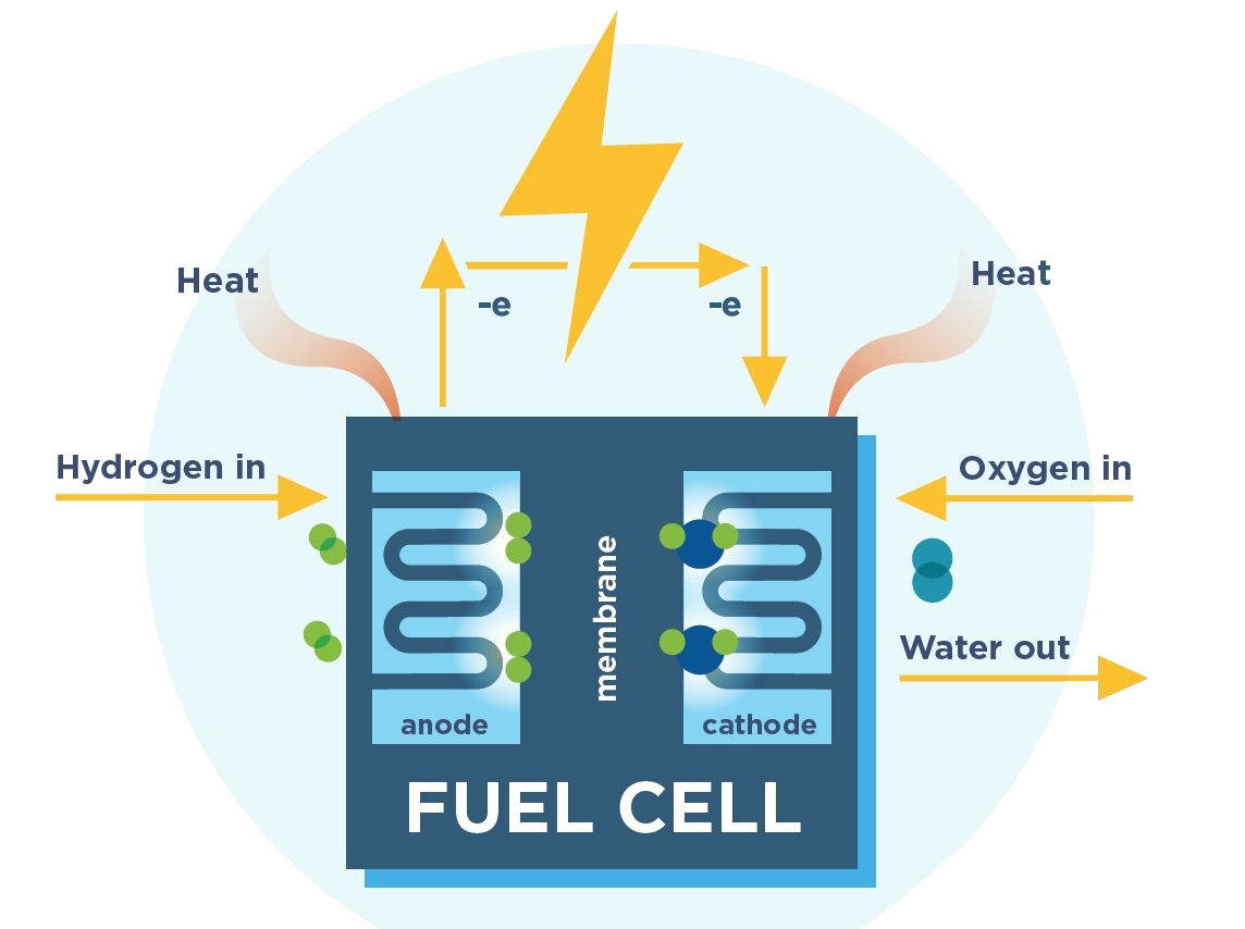 fuel cell diagram 2.png