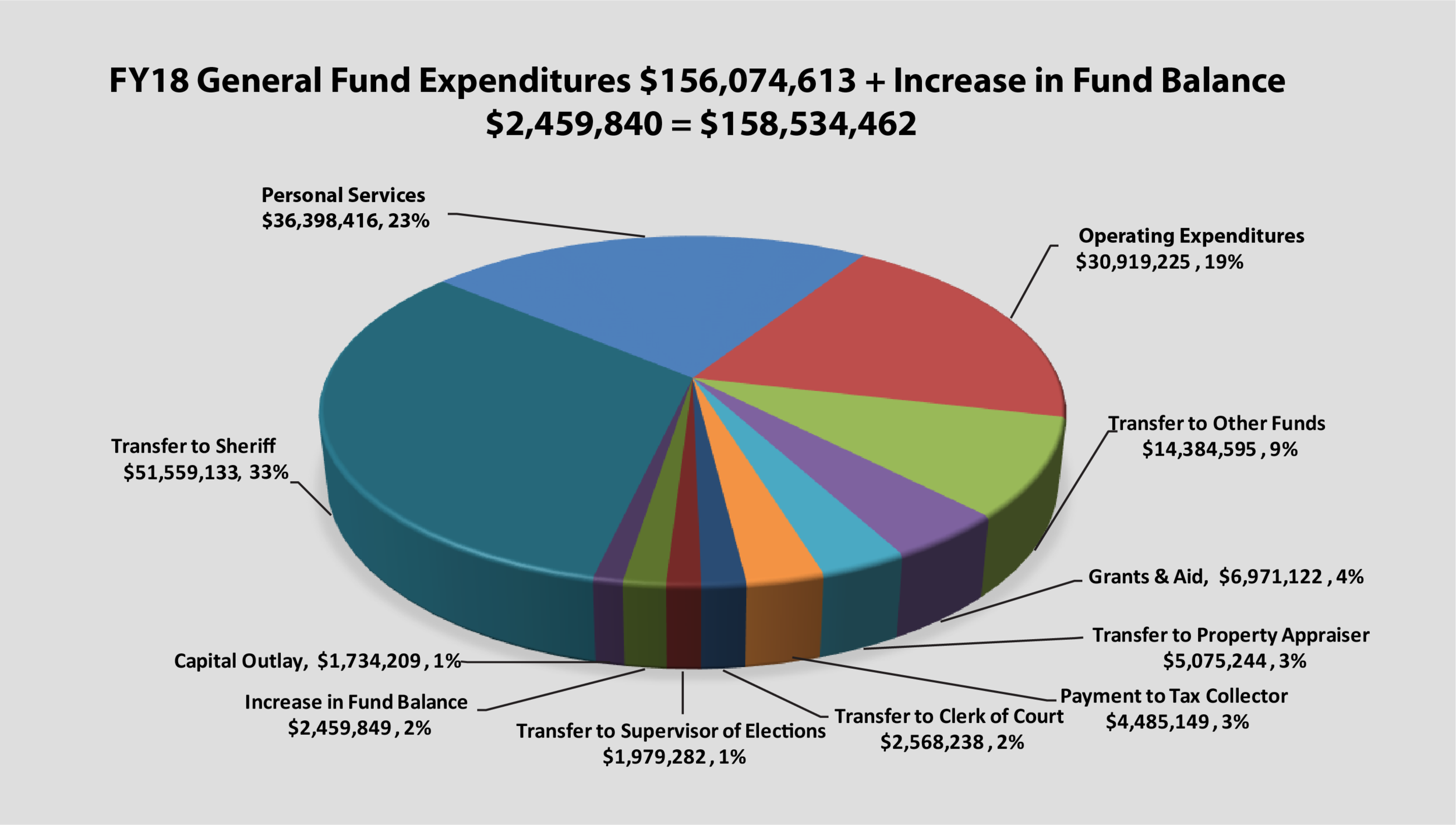 Pie chart of FY18 General Fund Expenditures $156,074,613 + Increase in Fund Balance $2,459,840 = $158,534,462, Transfer to Sheriff $51,559,133 , Personal Services $36,398,416, Operating Expenditures $30,919,225, Transfer to Other Funds $14,384,595, Grants & Aid $6,971,122, Transfer to Property Appraiser $5,075,244, Payment to Tax Collector $4,485,149, Transfer to Clerk of Court $2,568,238, Increase in Fund Balance $2,459,849, Transfer to Supervisor of Elections $1,979,282, Capital Outlay $1,734,209