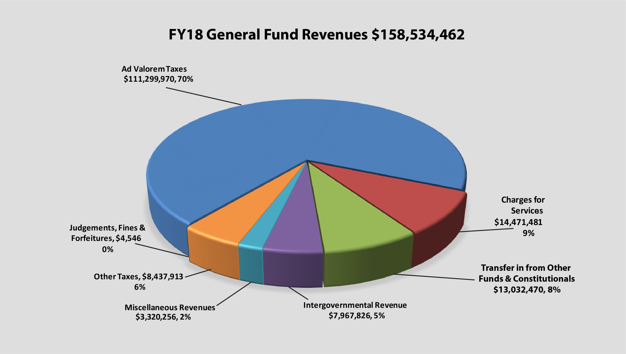 Piechart of FY18 General Fund Revenues $158,534,462, Ad Valorem Taxes $111,299,970, Charges for Services $14,471,481, Transfer in from Other Funds & Constitutionals $13,032,470, Other Taxes $8,437,913, Intergovernmental Revenue $7,967,826, Miscellaneous Revenues $3,320,256, Judgements, Fines & Forfeitures $4,546