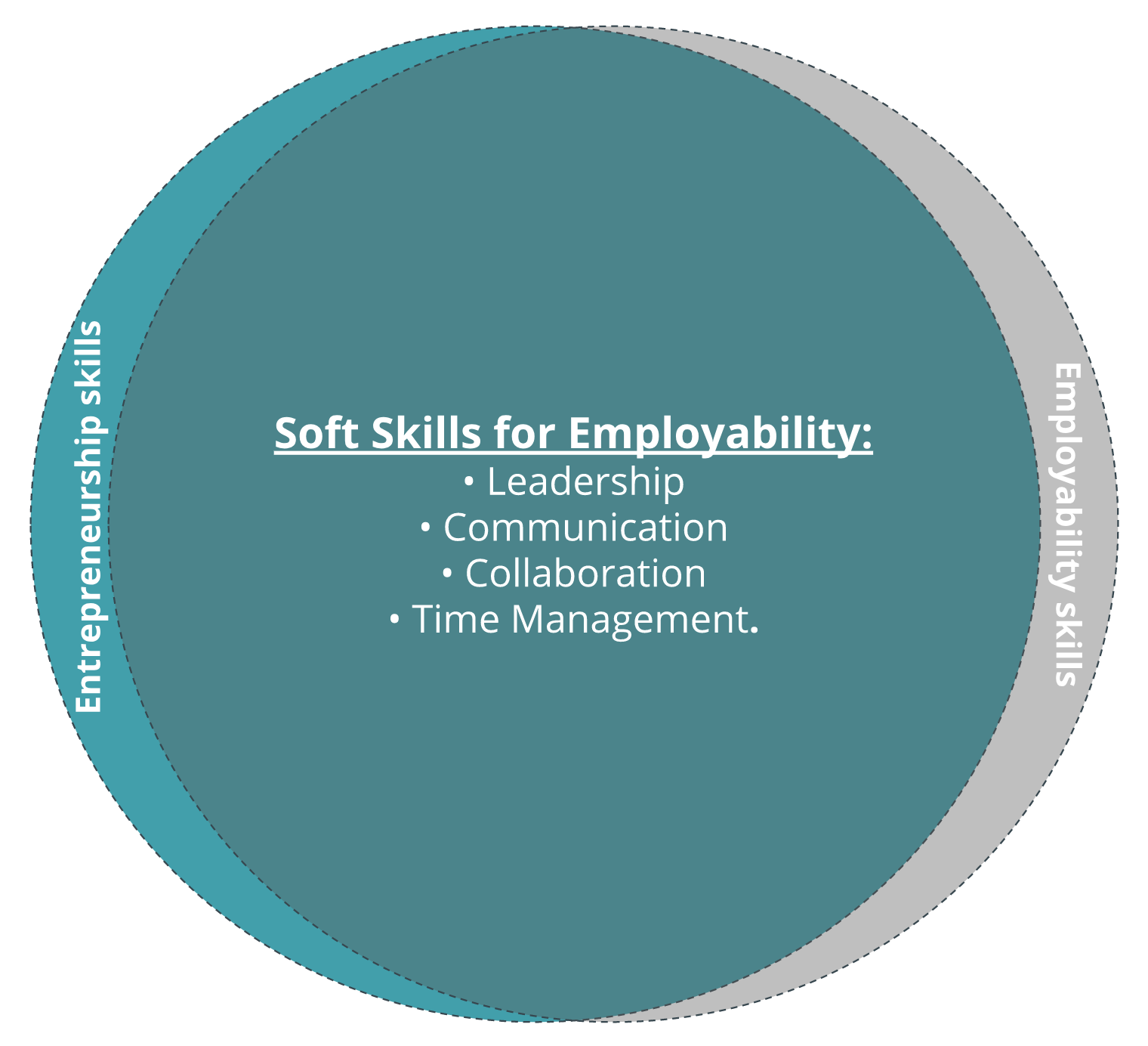 The reality of employability skills. -