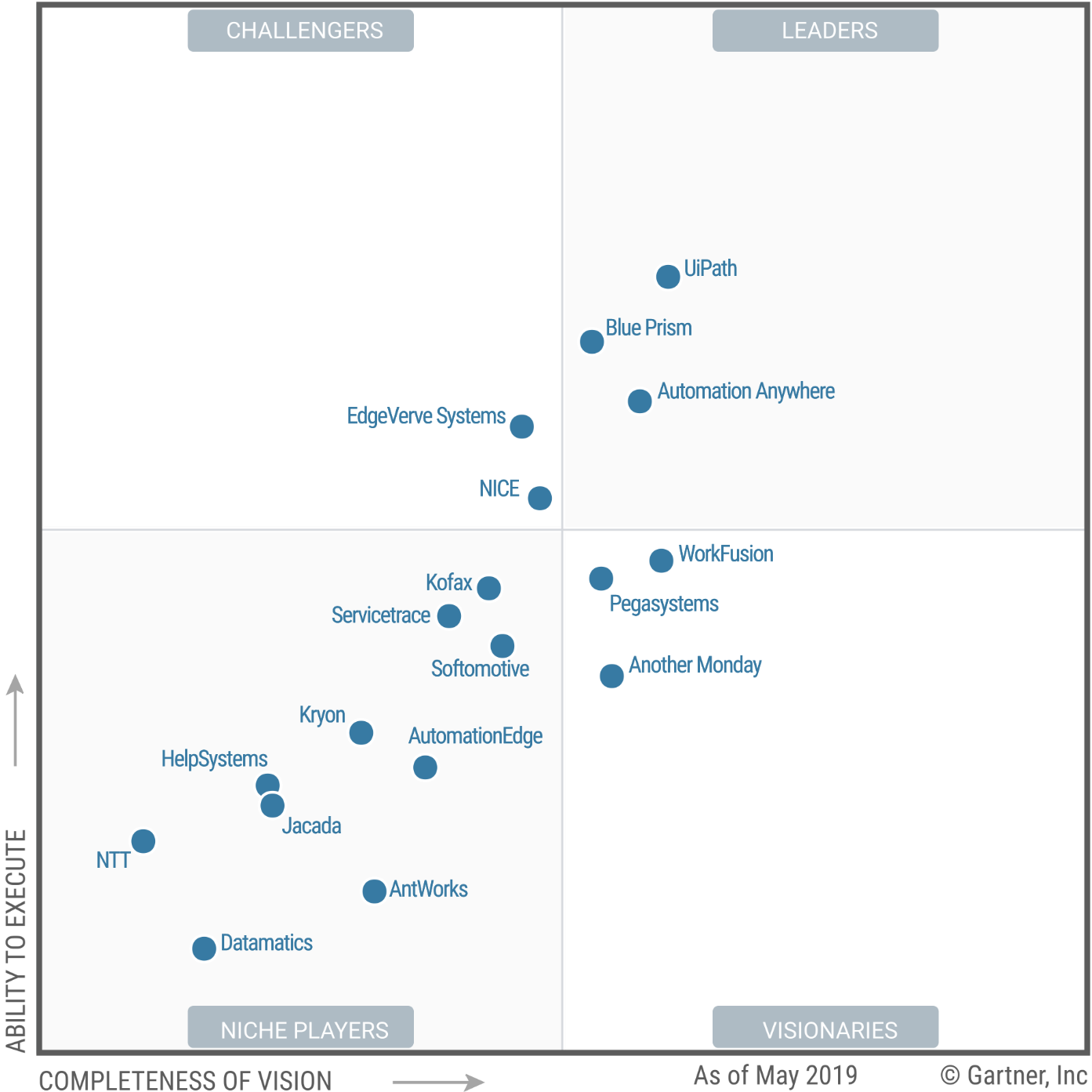 Gartner-Magic-Quadrant.png